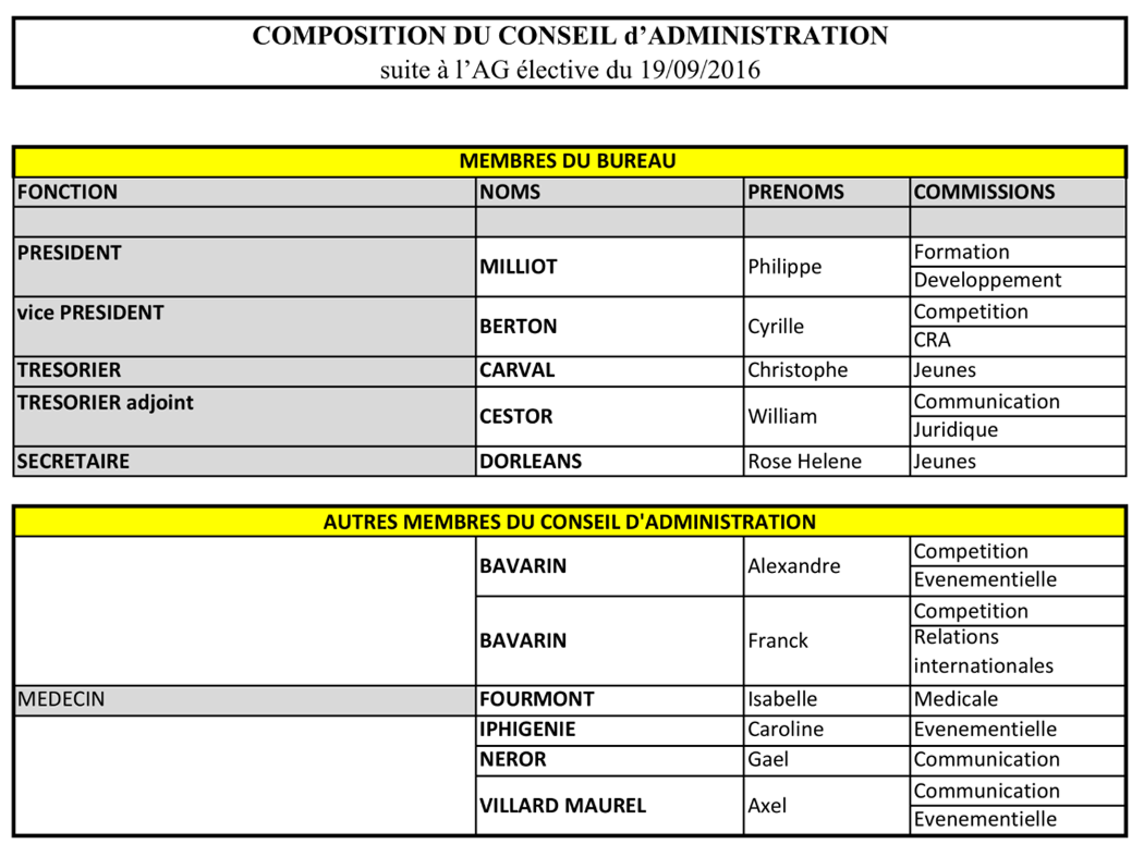 Composition conseil d administration ligue 3
