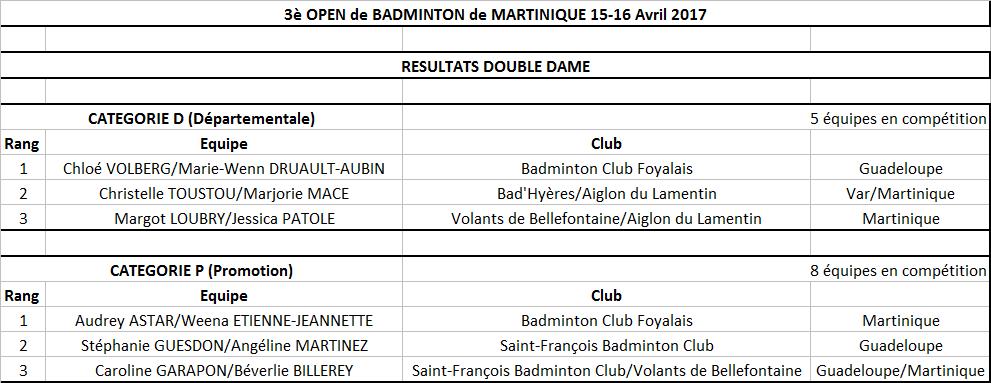 Resultats open 2017 double d