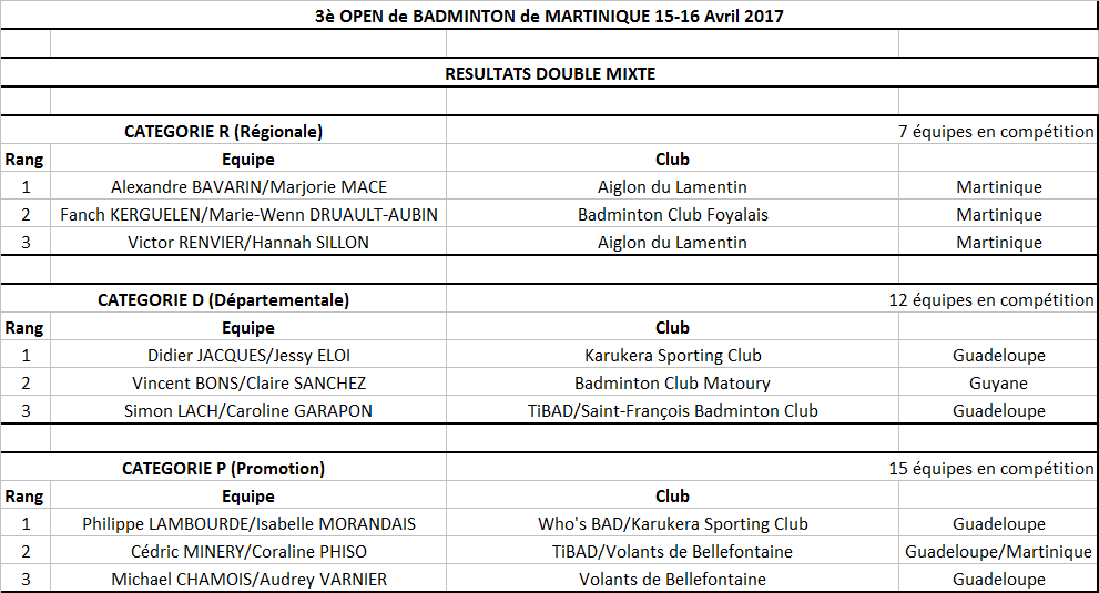 Resultats open 2017 double mx