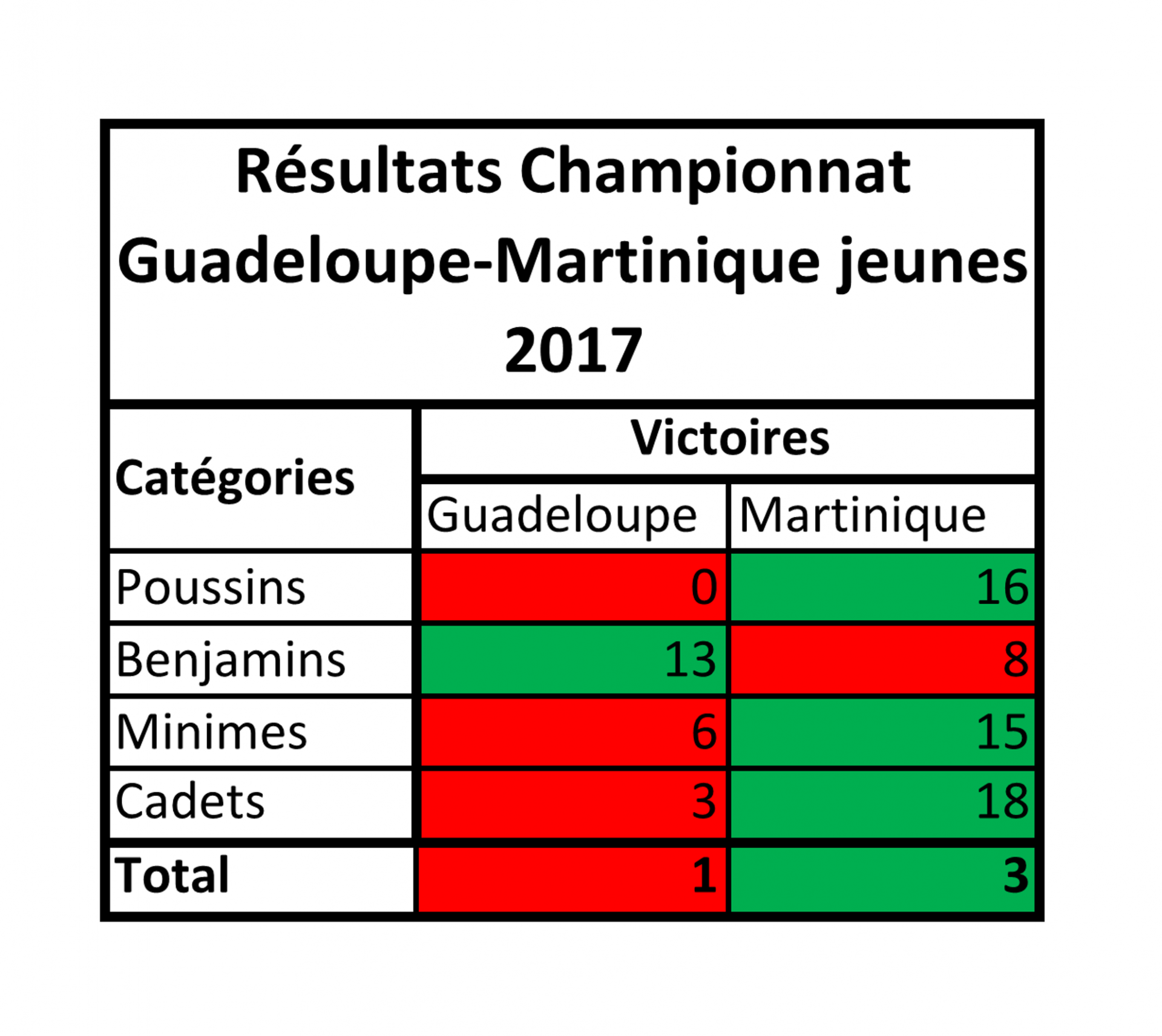 Resultats synthetiques