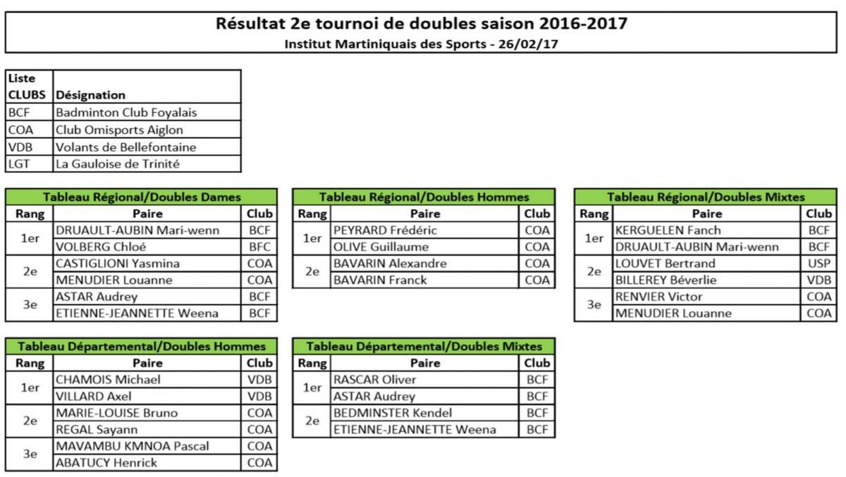 Resultats tournoi regional doubles 2